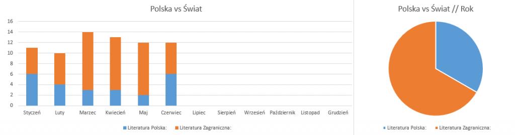 Podsumowanie czerwiec 2018 // Polska vs Świat