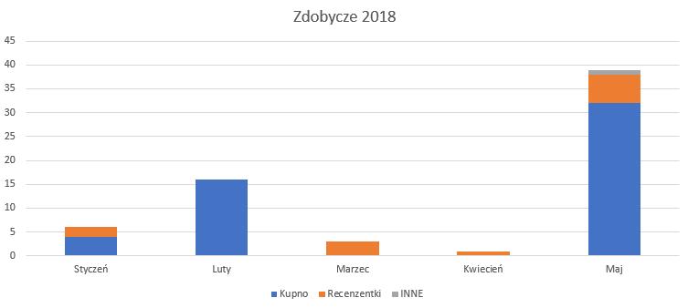 Zdobycze maja 2018 wykres
