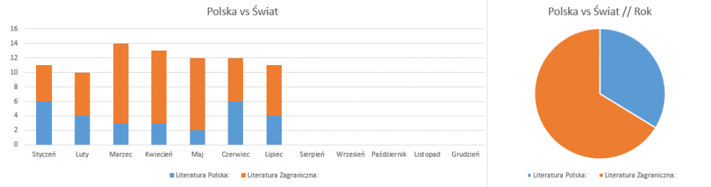 Podsumowanie miesiąca lipiec 2018 // Polska vs Świat