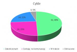 Podsumowanie miesiąca lipiec 2018 // Cykle
