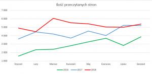 Ilość przeczytanych stron // podsumowanie sierpnia 2018