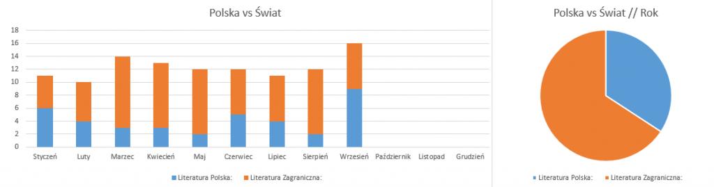 Polska vs Świat // podsumowanie września 2018