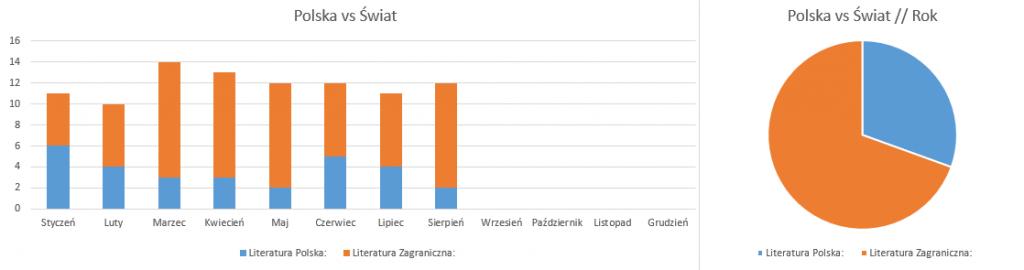 Polska vs Świat // podsumowanie sierpnia 2018