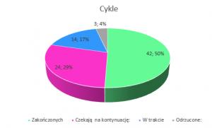 Cykle // Podsumowanie miesiąca październik 2018