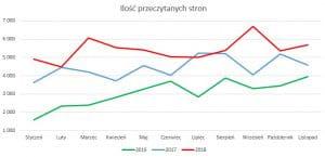 Ilość przeczytanych stron // Podsumowanie miesiąca listopad 2018