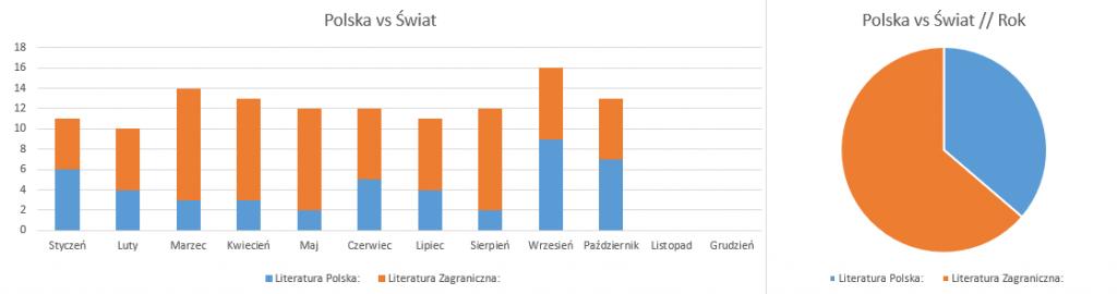 Polska vs Świat // Podsumowanie miesiąca październik 2018