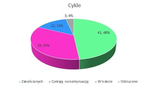 Cykle// Podsumowanie miesiąca listopad 2018