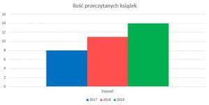 Podsumowanie stycznia 2019 // Ilość przeczytanych książek
