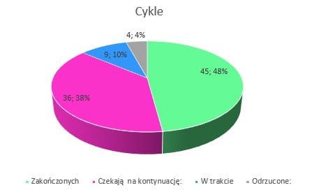 Podsumowanie miesiąca luty 2019 // Cykle
