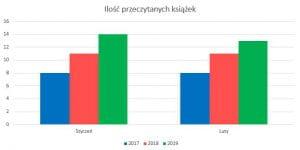 Podsumowanie miesiąca luty 2019 // Ilość przeczytanych książek