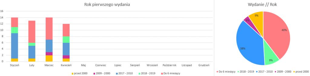 Podsumowanie miesiąca marzec 2019 // rok wydania kwiecień 2019