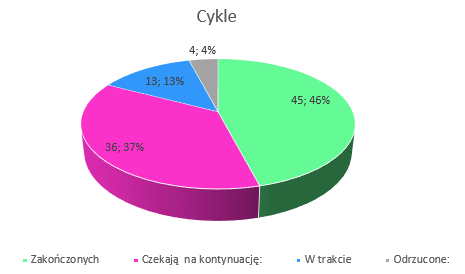 Podsumowanie miesiąca marzec 2019 // cykle kwiecień 2019