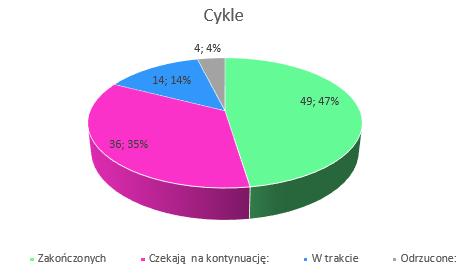 Podsumowanie miesiąca maj 2019 // Cykle