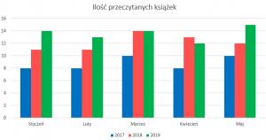 Podsumowanie miesiąca maj 2019 // Ilość przeczytanych książek 2019