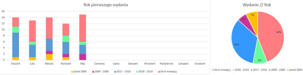 Podsumowanie miesiąca maj 2019 // Rok wydnia