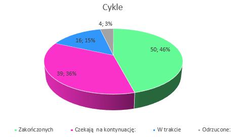 Podsumowanie miesiąca czerwiec 2019 // Cykle