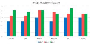 Podsumowanie miesiąca czerwiec 2019 // Ilość przeczytanych książek