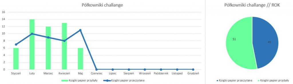 Podsumowanie miesiąca maj 2019 // Półkowniki challenge