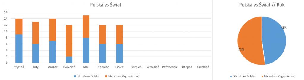 Podsumowanie miesiąca lipiec 2019 // Polska vs świat