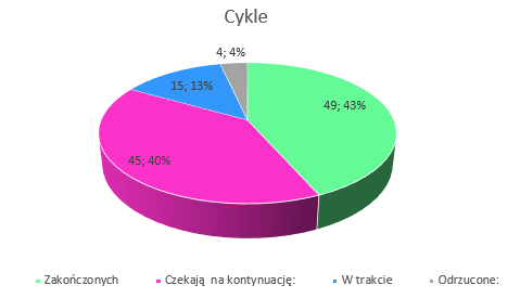 Podsumowanie miesiąca lipiec 2019 // Cykle