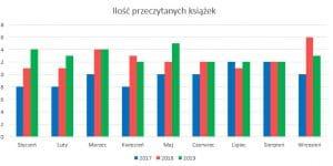 Podsumowanie miesiąca wrzesień 2019 // Ilość książek