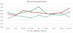 Podsumowanie miesiąca wrzesień 2019 // Ilość stron