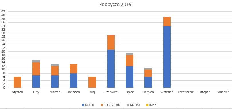Podsumowanie miesiąca wrzesień 2019 // Zdobycze