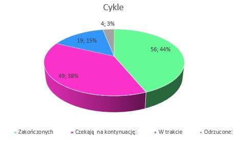 Podsumowanie grudzień 2019 // Cykle