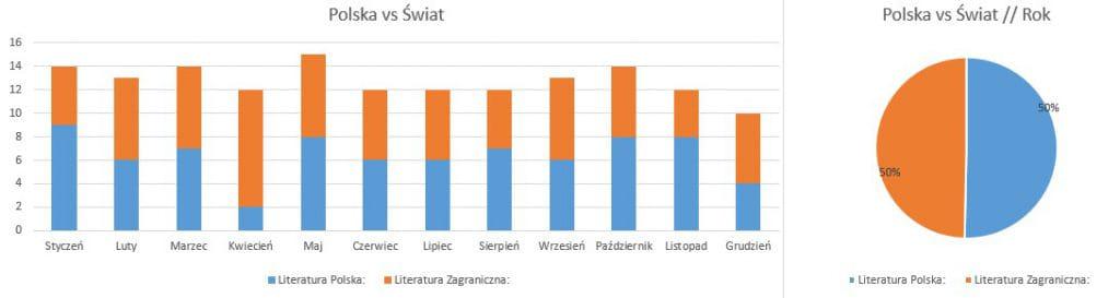 Podsumowanie grudzień 2019 // Polska vs Świat