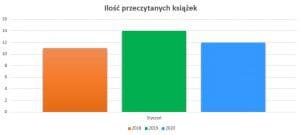 Podsumowanie styczeń 2020 // Ilość przeczytanych książek