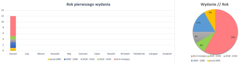 Podsumowanie styczeń 2020 // Rok wydania