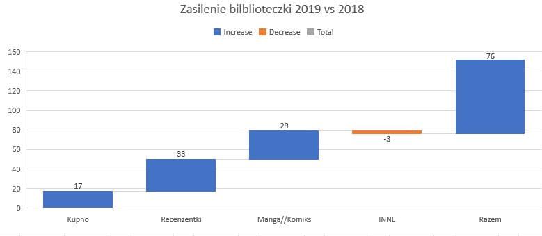Zasilenie biblioteczki 2019