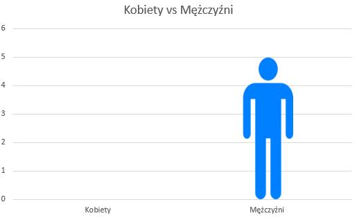 Czytam postapo z unserious.pl - styczeń 2020 // Kobiety vs mężczyźni