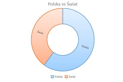 Czytam postapo z unserious.pl - styczeń 2020 // Polska vs Świat