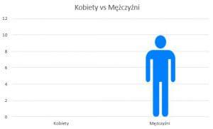 Czytam postapo z unserious.pl - luty 2020 // Kobiety vs mężczyźni