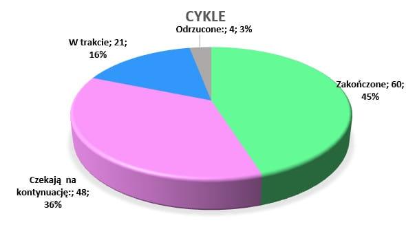 Podsumowanie marzec 2020 // Cykle