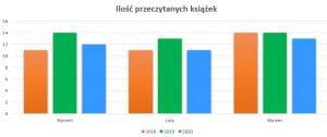 Podsumowanie marzec 2020 // Ilość przeczytanych książek