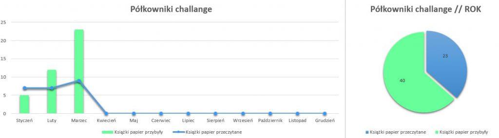 Podsumowanie marzec 2020 // Półkowniki challenge