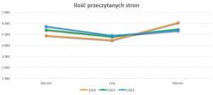 Podsumowanie marzec 2020 // Ilość przeczytanych stron