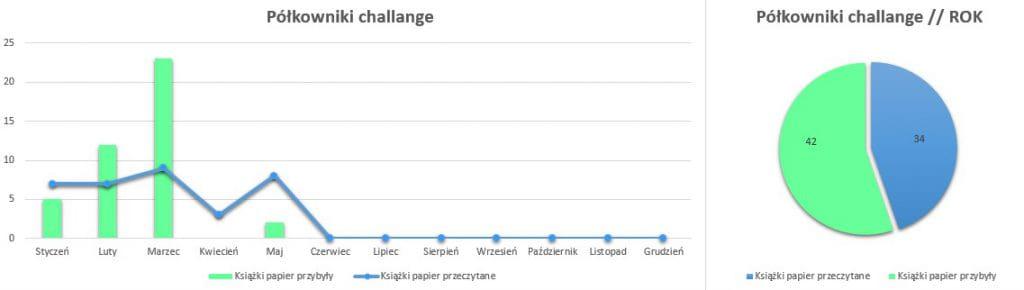 Podsumowanie maj 2020 // Półkowniki challenge