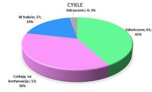 Podsumowanie czerwiec 2020 // Cykle