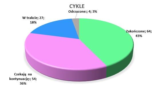 Podsumowanie lipiec 2020 // Cykle