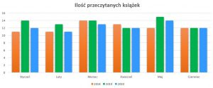 Podsumowanie czerwiec 2020 // Ilość przeczytanych książek