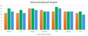 Podsumowanie miesiąca lipiec 2020 // Ilość przeczytanych książek