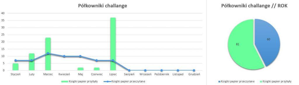Podsumowanie lipiec 2020 // Półkowniki challenge