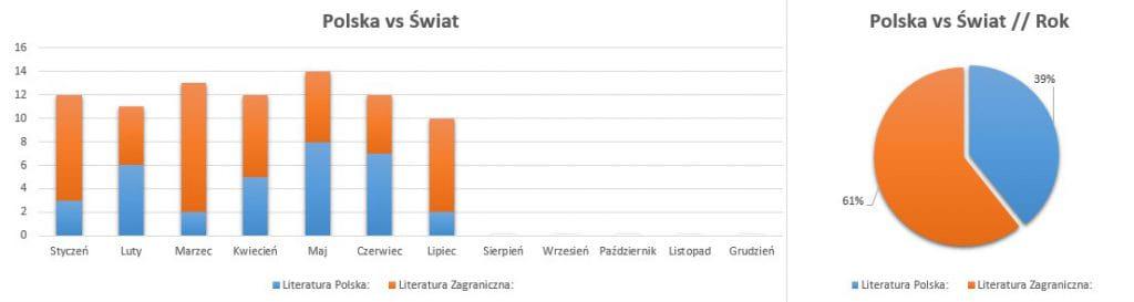 Podsumowanie lipiec 2020 // Polska vs Świat