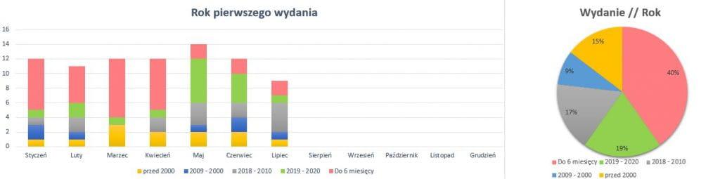 Podsumowanie lipiec 2020 // Rok pierwszego wydania