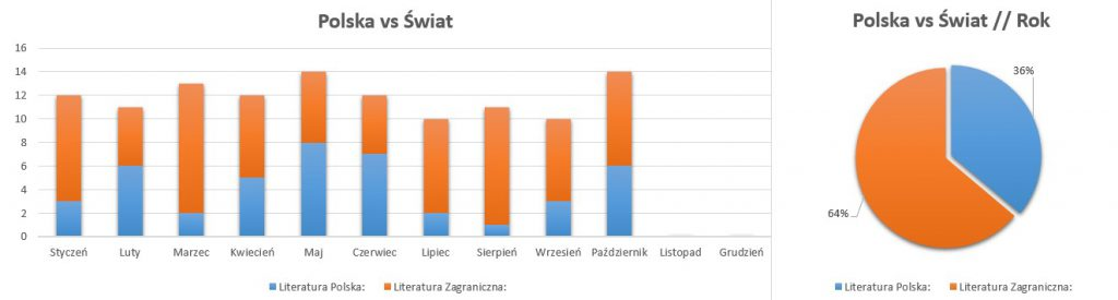 Podsumowanie miesiąca październik 2020 // Polska vs Świat