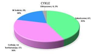 Podsumowanie miesiąca grudzień 2020 // Cykle