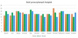 Podsumowanie miesiąca grudzień 2020 // Ilość przeczytanych ksiażek